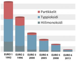 Bussien päästönormit EURO1-EURO6